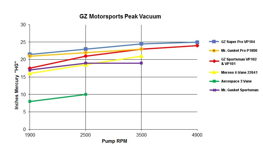 Vacuum Pump Air Flow Comparision Tests