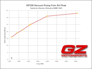 VP104 CFM Flow Rates