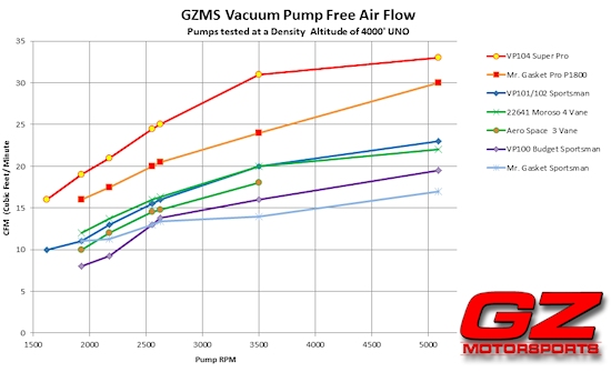 Vacuum Pump Air Flow Chart - Click to Zoom